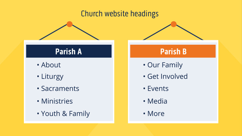 church website headings