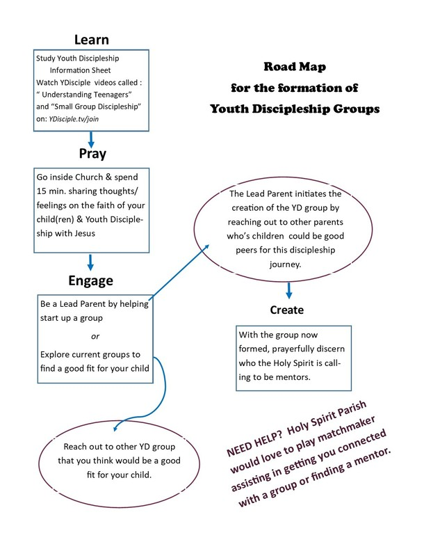 Youth Discipleship Chart