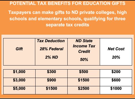 An image of Potential Tax Benefits for Education Gifts