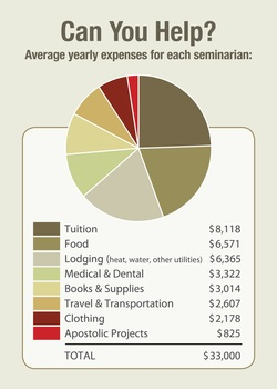 Our Annual Tuition per Seminarian: $33,000