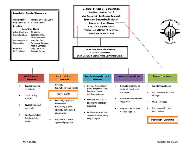 Foundation Board of Governors diagram