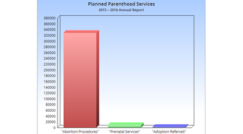 Planned Parenthood Kills 113 Babies in Abortions for Every Adoption Referral