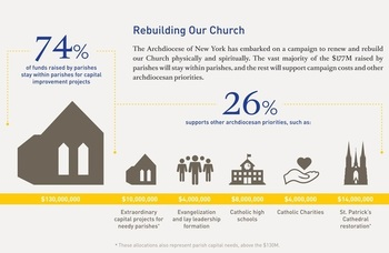 Archdiocese of New York: Renew + Rebuild Public Announcement