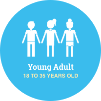 Young Catholic Christian Adults - 18 to 35 years old