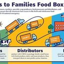 Farmers to Families Food Box Distribution Thursday, October 15, 2020.