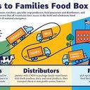 June 24, join us in partnering with USDA and Prairie Farms Dairy Food Box Program