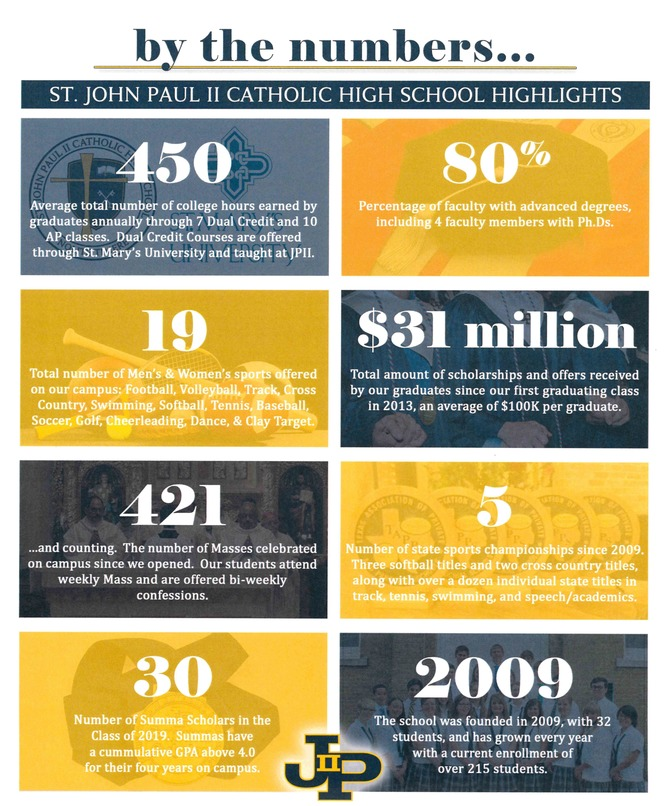 St. John Paul II Catholic High School - By the Numbers 2019/2020