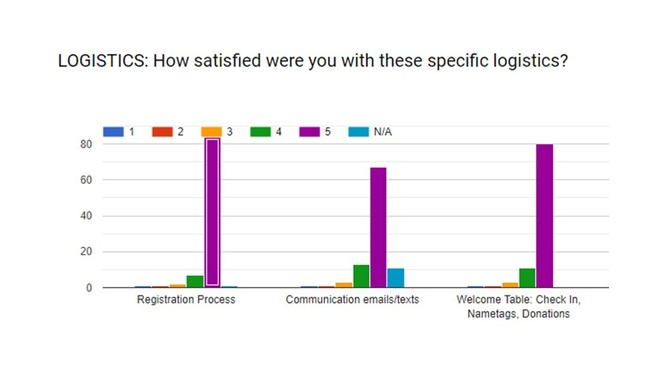 Forms response chart. Question title: LOGISTICS: How satisfied were you with these specific logistics?. Number of responses: .