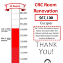 77% towards Room Renovation Goal
