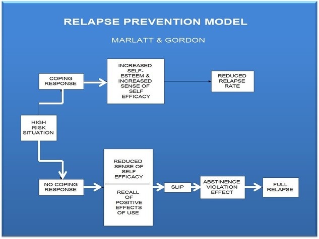 Relapse Prevention Model