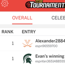 St. Teresa Senior, Evan Smith, #1 in ESPN March Madness Tournament