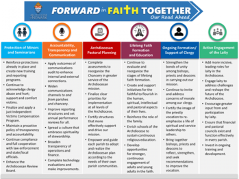 FORWARD IN FAITH TOGETHER: OUR ROAD AHEAD