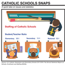 Student-Teacher Ratios - Discover Catholic Schools!