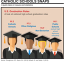 Choice of High Schools-Discover Catholic Schools