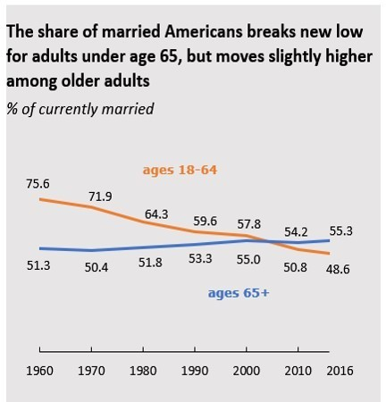 Share of married Americans decreases
