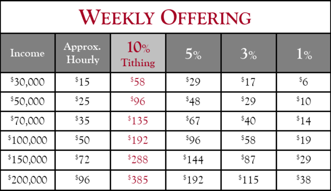 Weekly Offering & Tithing Table