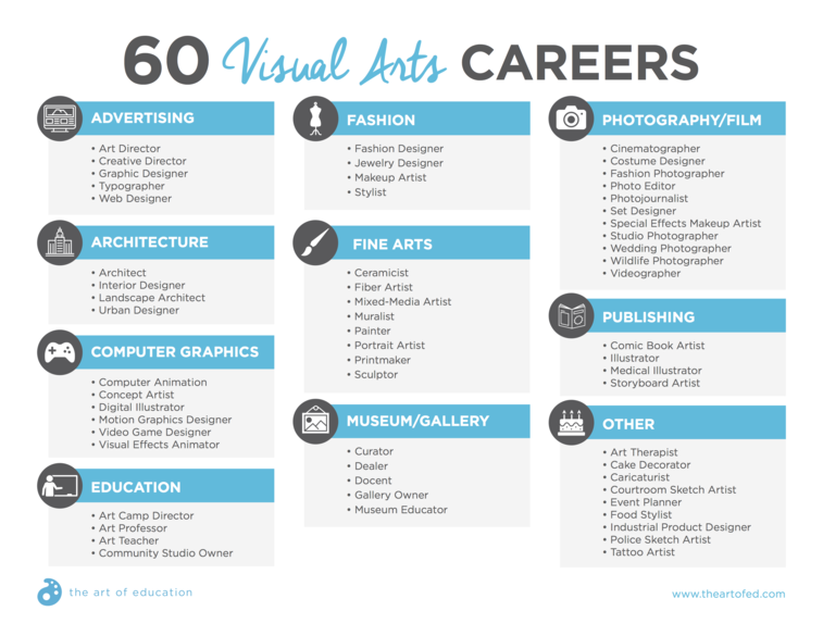Visual Arts Careers