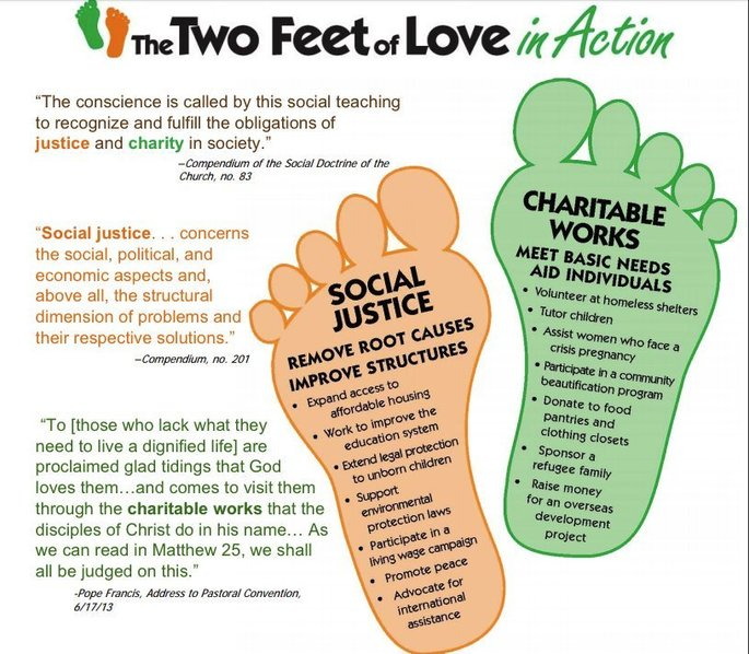 Two feet of Love in Action - Two footprints one with Social Justice one labeled Charitable Works
