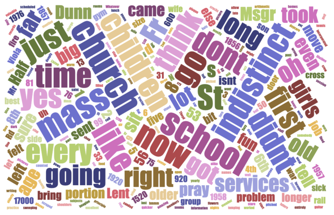 Resurrection Word Cloud