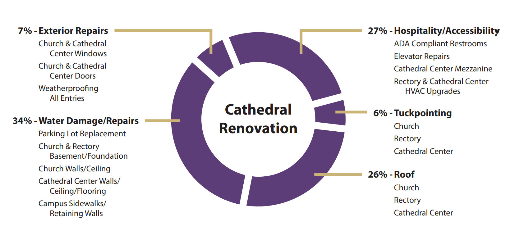 Cathedral Renovation Financial Breakdown