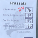 Frassati Golf Team Plays in the TWCA Invitational