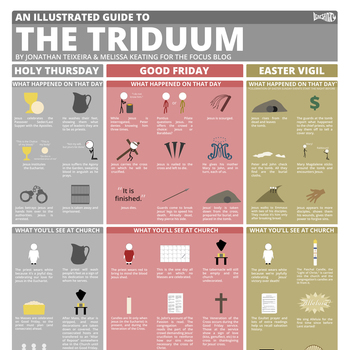 An Illustrated Guide to the Triduum
