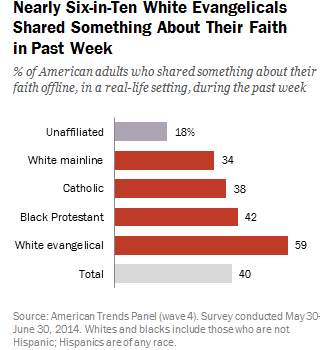 One-in-five Americans share their faith online