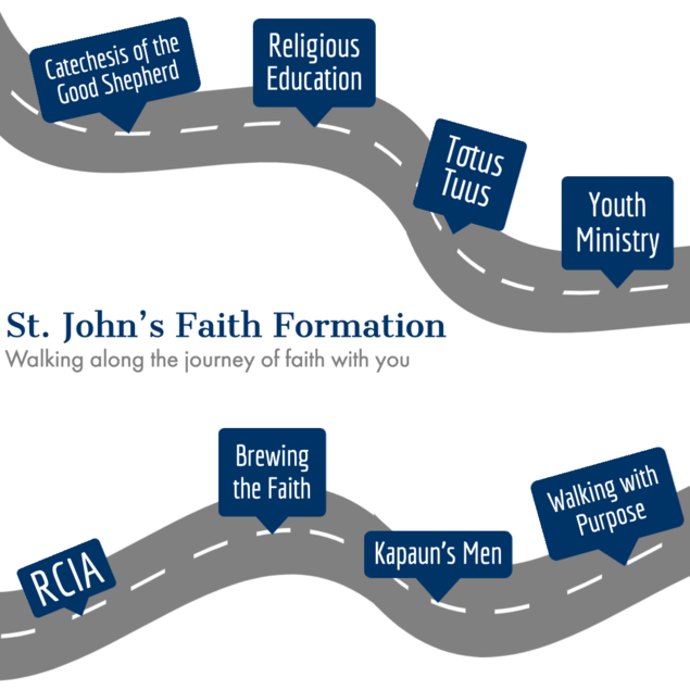 Roadmap of faith formation