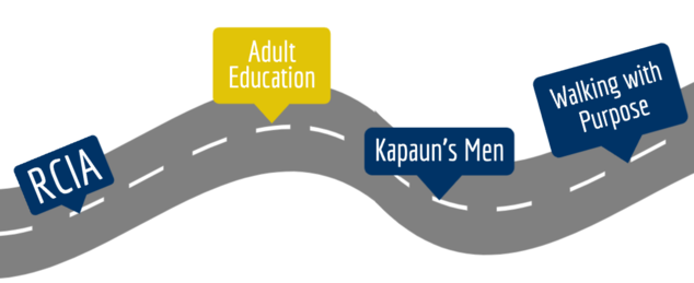 Roadmap of faith formation. Highlit: Adult Education