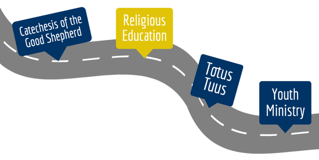 Roadmap of faith formation. Highlit: Religious Education