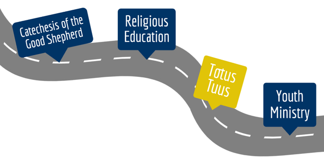 Roadmap of faith formation. Highlit: Totus Tuus