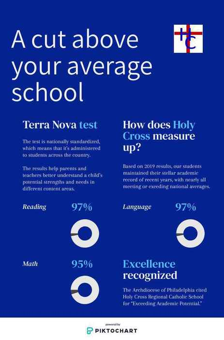 Infographic showing performance of Holy Cross students on standardized Terra Nova tests.