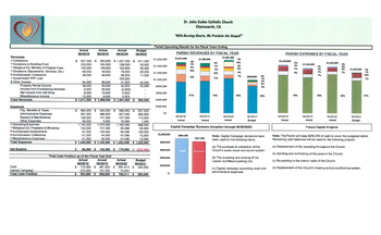 Parish Operating Resultsfor the Fiscal Year