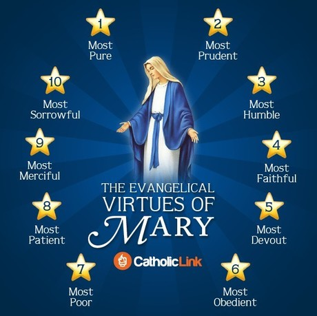 The Evangelical Virtues of Mary