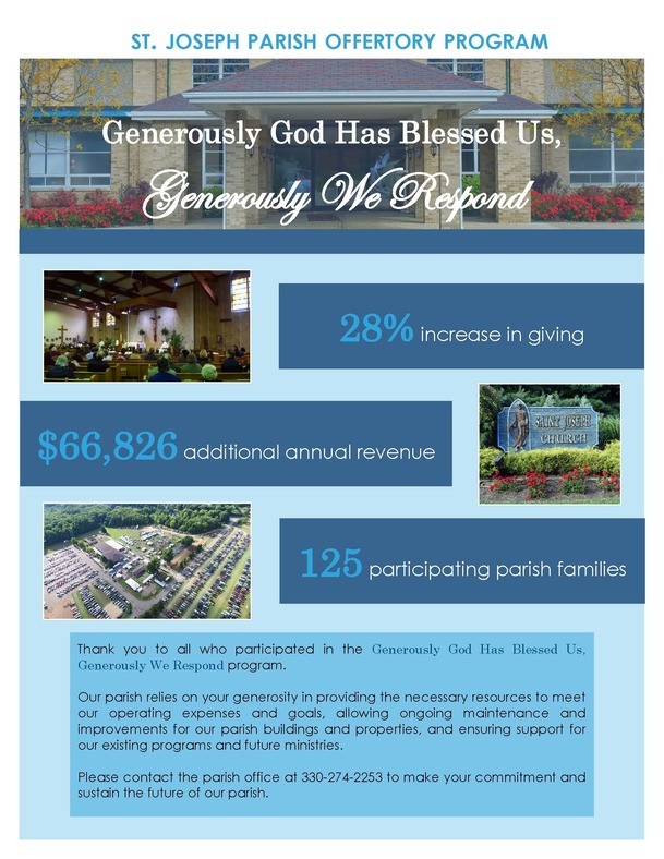 Increased Offertory Program results