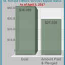 St. Richard's CSA Matching Gift